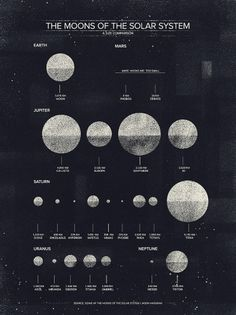 The Moons of the Solar System - Visual News