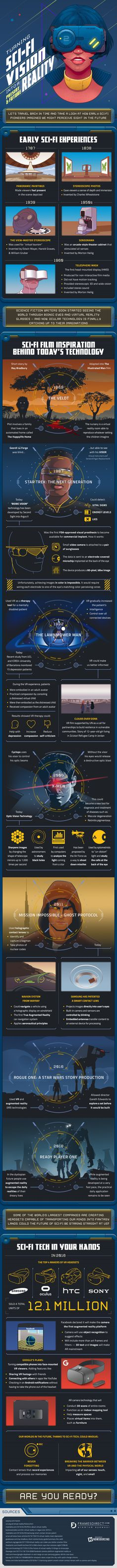 Infographic: Sci-fi Vision
