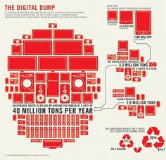 The Digital Dump #infographic #ecology #technology