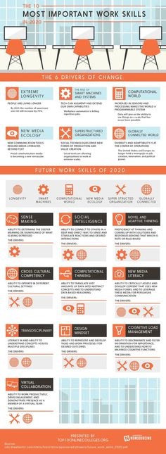 Top work skills in 2020. #economy #job #skills #infographic #work