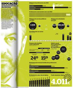EDUCAÇÃO RETRATO | Flickr - Photo Sharing! #infographics #infografias