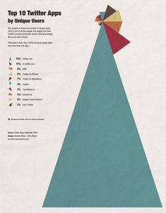 All sizes | Top Twitter Apps Infographic | Flickr - Photo Sharing! #design #infographic #poster #twitter