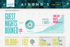 Kelli Anderson: Airbnb: by the Numbers #infographic