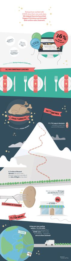 COOK Christmas Infographic. Made by Redspa http://redspa.uk
