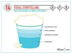 Visual Storytelling: That $10 Bucket of Movie Popcorn #infographics #illustration #popcorn #movie