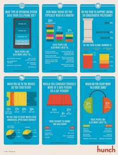 Infographic Of The Day: Can Tiny Whims Reveal Your Truest Self? | Co.Design #say #thay #what #thats