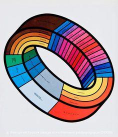 Graphis Diagrams | Une histoire de l'infographie (1/3) | design et typo #colour #graphis #infographic #data