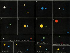 1869 German Antique Chromolithograph on Astronomy. Binary Stars and Their Colours