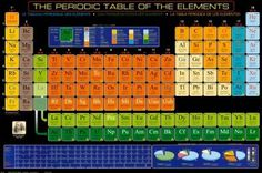 periodic-table-of-elements.jpg 400×266 pixels #periodic