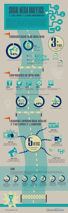 Social Media Analytics [Infographic] #infographic