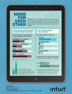 Small Businesses are adapting tablets quickly #tech #small #business #infographics #ipad