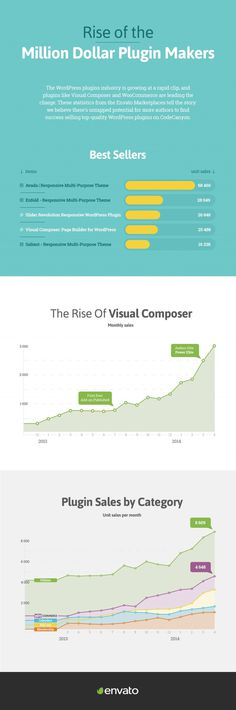 Rise of the Million Dollar Plugin Makers (Infographic) #wordpress #theme #infographic #plugins