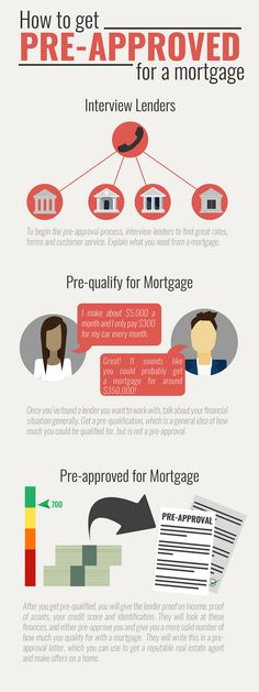how and why to get pre-approved for a mortgage