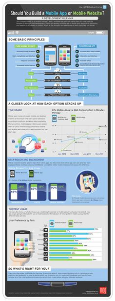 Should You Build a Mobile App or Mobile Website? [Infographic] #infographic