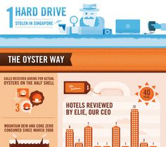 Oyster by the Numbers | Oyster.com Hotel Reviews and Photos #infographic