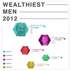 (WEALTH | INFOGRAPHIC) #pi #productions #beatiful #graphic #wealth #info #rodrigues #piedade