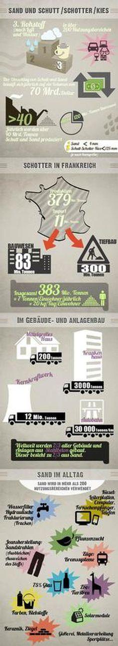 Strände in Gefahr? | ARTE Future #infographic #sand