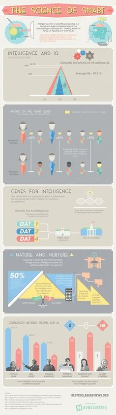 The Science of Smart #infographic #design #graphic