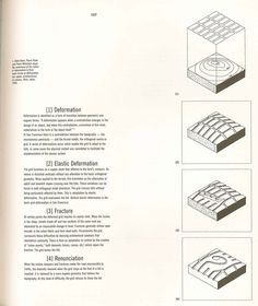 "Amazing book by French architect Florence Lipsky, ""San Francisco: La grille sur les collines (The Grid meets the Hills)"" (1999).Excell #francisco #infographic #architecture #san"