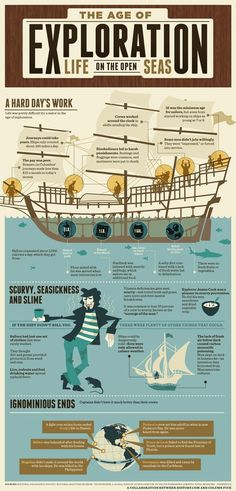 Age of Exploration: Life on the Open Seas #infographic #history #sailor #seas #age of exploration
