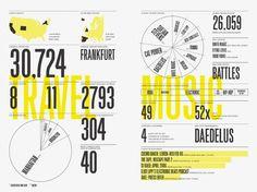 Nicholas Felton | Feltron.com #grid #stats #chart #report