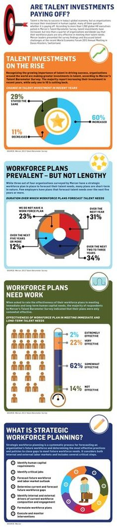 PAYING OFF #infographics #planning #business