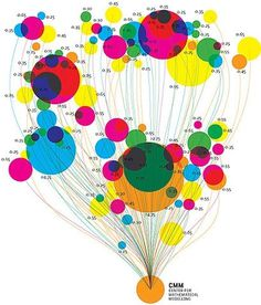 FFFFOUND! | 825363238_73897028fe on Flickr - Photo Sharing! #infographics #colorful
