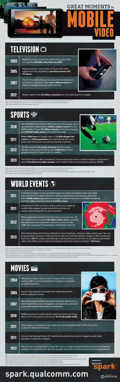 Infographic: Great Moments In Mobile Video