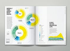 IPG Media Economy Report | MagSpreads | Magazine Layout Inspiration and Editorial Design #print #design #layout