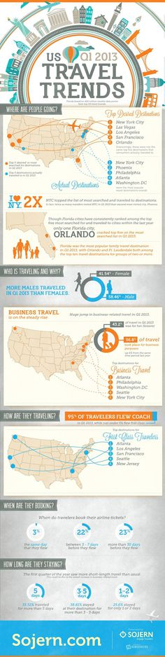 Travel Trends Infographic #infographic #design #graphic