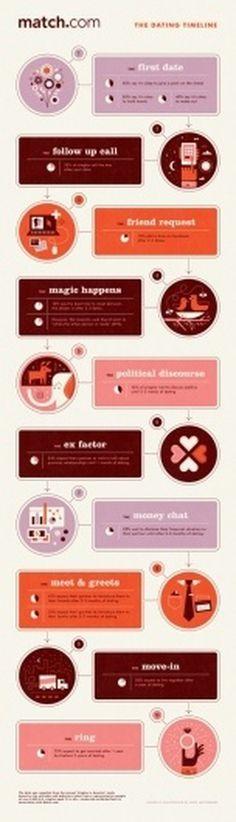 Design Envy · Match.com Dating Timeline: Nate Luetkehans #illustration #inforgraphic