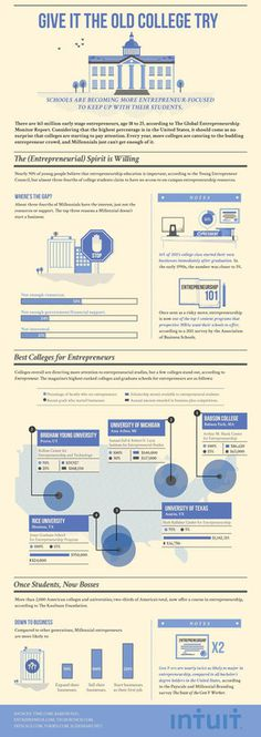 How colleges are offering more opportunities to entrepreneurs #entrepreneurs #infographic #education
