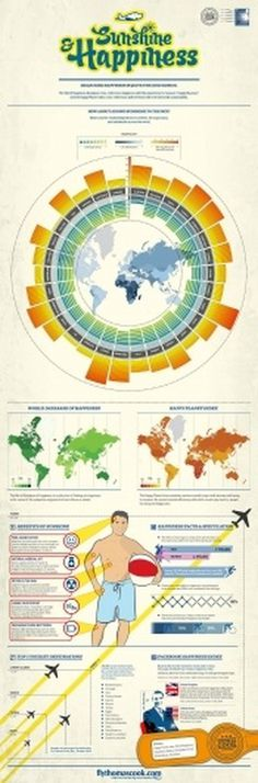 Fly-Thomas-Cook-Sunshine-Happiness-Infographic.jpg (JPEG Image, 933×2825 pixels) #infographics #sunshine #design #graphic #happiness