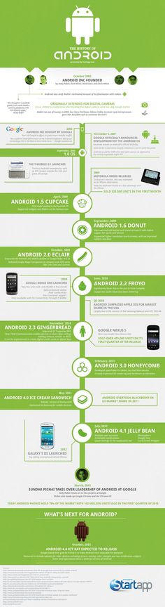 History of Android Infographic #history #motorola #infographic #iphone #mobile #android #google