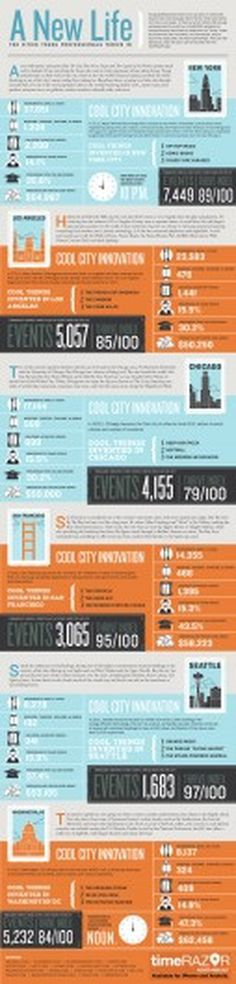 A New Life: The Cities Young Professionals Thrive In | #young #thrive #city #infographic #professional #play #work