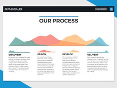 Radolo App Development Interactive Infographic. Full page at http://radolo.com/about