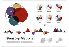 Sensory Mapping by Colin Dunn #dunn #colin #infographics #color #circles #datavis #transport #science
