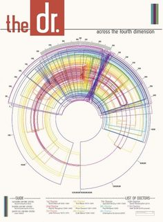 n.wise #infographic #travel #who #time #poster