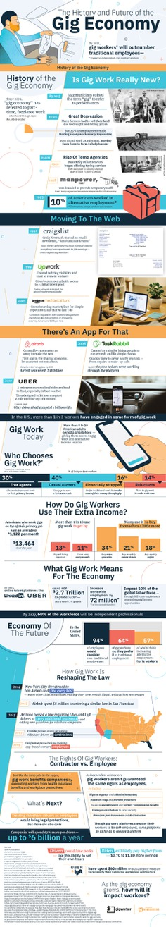 The future of gig work is promising. Here are the basics you should know about the gig economy: