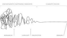 Design Process | Shiro to Kuro #design