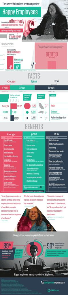 Employee job satisfaction is key to success in business. Check out this infographic for more about the impact of happy employees on your bo #perks #job #business #companies #success #happiness #employee #successful