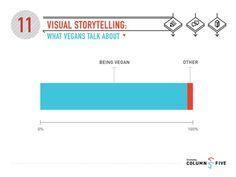 Visual Storytelling: What Vegans Talk About #vegans #health #funny