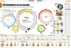 Beijing 2008 by Chiqui Esteban #infographics #photo #color #circles #esteban #datavis #bars #data #sports #visualization #ranking #chiqui #chart