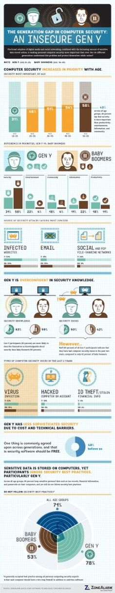 The Generation Gap In Computer Security: An Insecure Gen Y - ZoneAlarm Blog #infographic #online