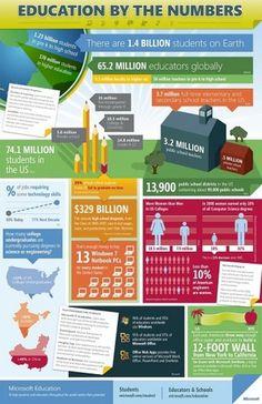Education-infographic-Microsoft.jpg (JPEG Image, 600x927 pixels) - Scaled (62%) #info #data #graph #visualization #education #graphics #chart