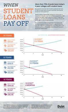 Private & Federal #Student_Loan_Debt_Consolidation and #Settlement - #INFOGRAPHICS - How much #student_loan_debt is there in the US? When do