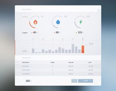 dashboard data visualization: tells a story at a glance, user can quickly gather information about the big picture and also see what is happ