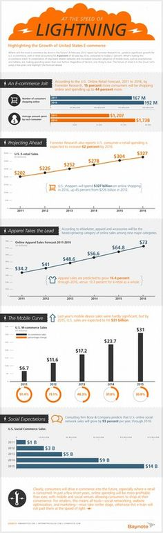Speed of Lightning #ecommerce #infographic #mobile #retail