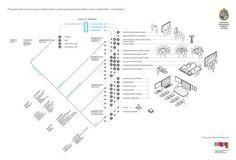 Pablo Gutiérrez: Flavors.me #diagram #infographic #design