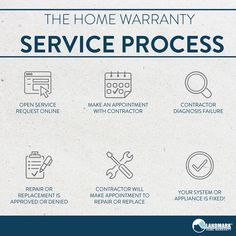 A basic understanding of how a home warranty works.